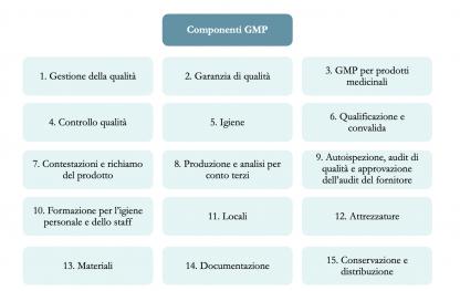 Cannabis Medica, GMP e analisi - Tabella 3