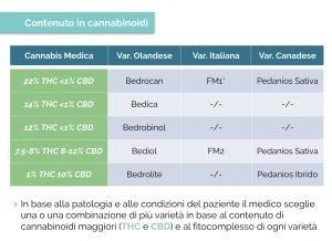 Cannabis terapeutica Lombardia: rimborsabilità e prescrizione