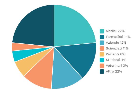 Grafico discenti cannabis medica - corsi e crediti ECM - Cannabiscienza